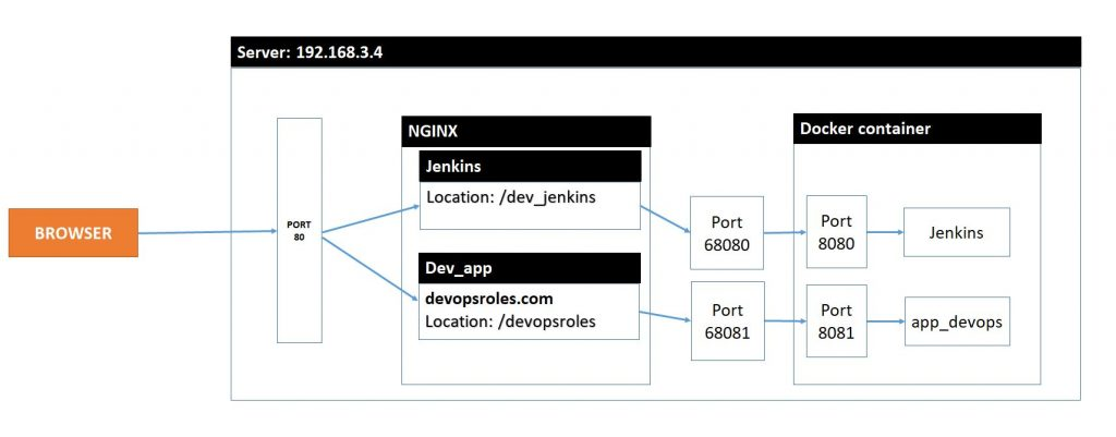 Nginx reverse proxy for Jenkins in docker - DevopsRoles com