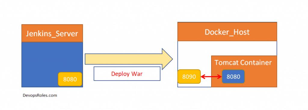 DevOps CI/CD pipeline tutorial part 3