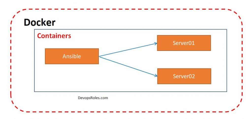 DevOps Use Docker to hands-on Ansible